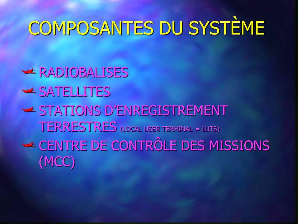 COMPOSANTES DU SYSTÈME