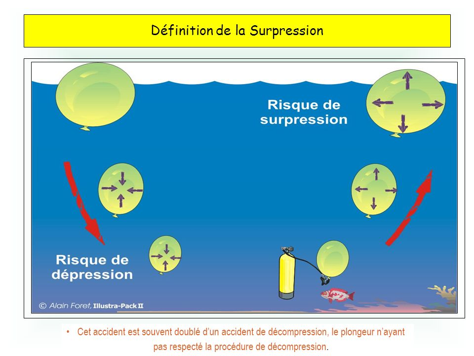 Définition de la Surpression