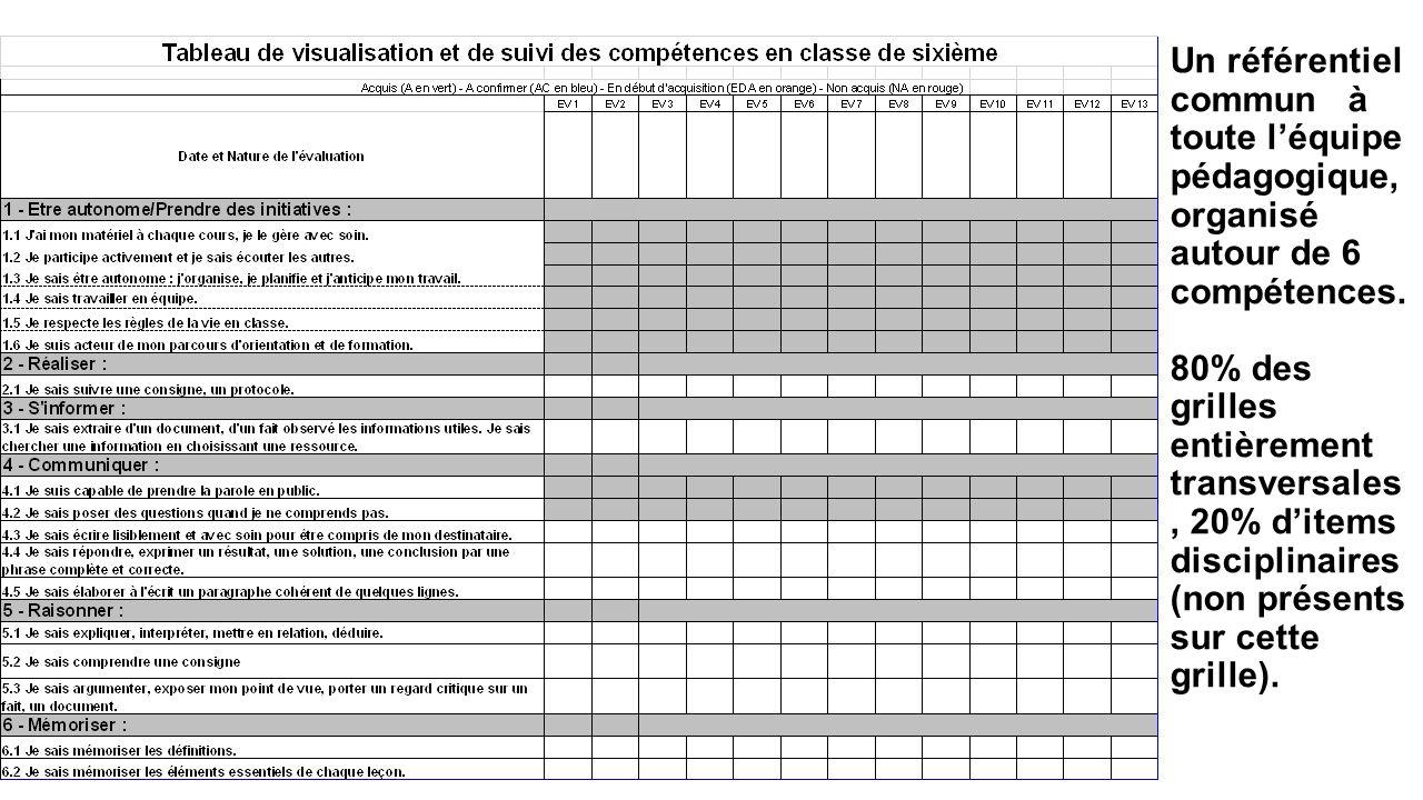 Evaluation et travail par comp tence accompagnement - Grille d evaluation des competences infirmieres ...
