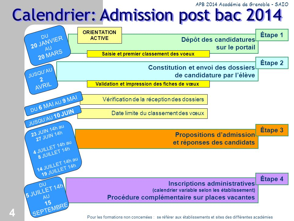Calendrier: Admission post bac 2014