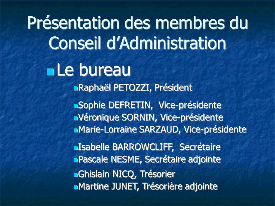 Présentation des membres du Conseil d'Administration