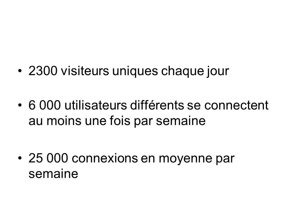 2300 visiteurs uniques chaque jour