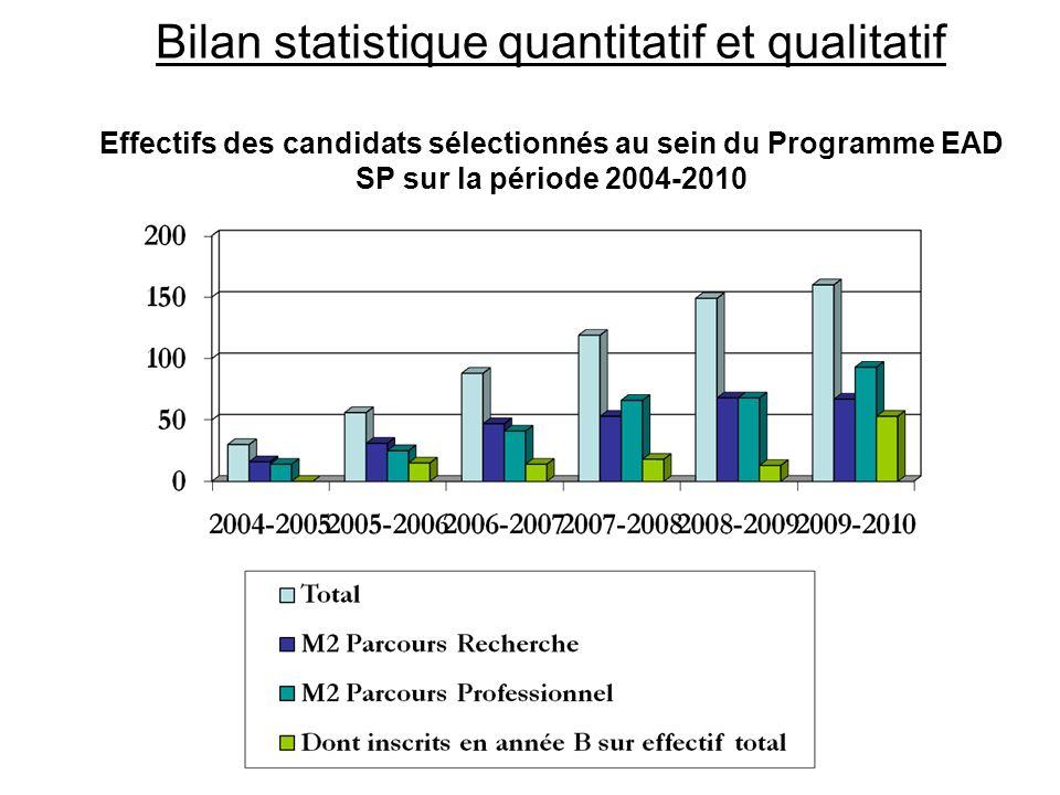 Bilan statistique quantitatif et qualitatif Effectifs des candidats sélectionnés au sein du Programme EAD SP sur la période 2004-2010