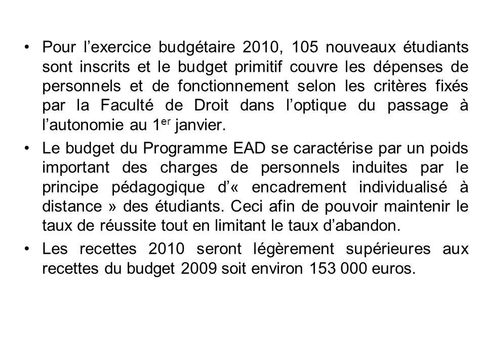 Pour l'exercice budgétaire 2010, 105 nouveaux étudiants sont inscrits et le budget primitif couvre les dépenses de personnels et de fonctionnement selon les critères fixés par la Faculté de Droit dans l'optique du passage à l'autonomie au 1er janvier.