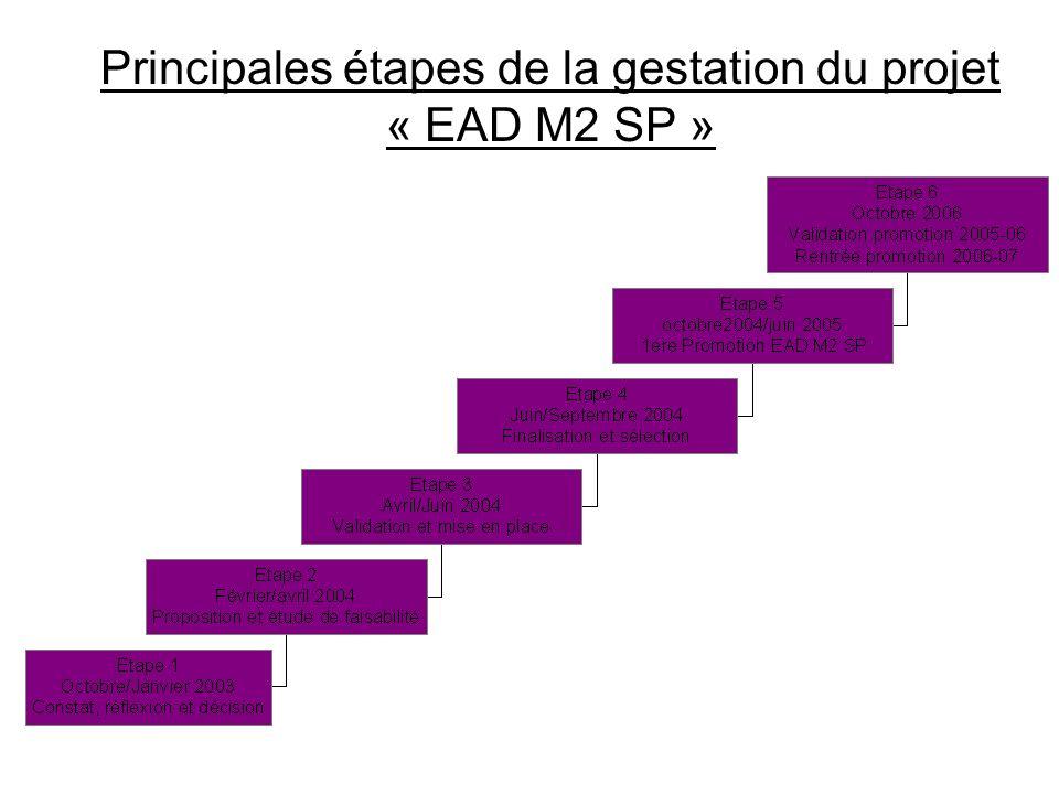Principales étapes de la gestation du projet « EAD M2 SP »