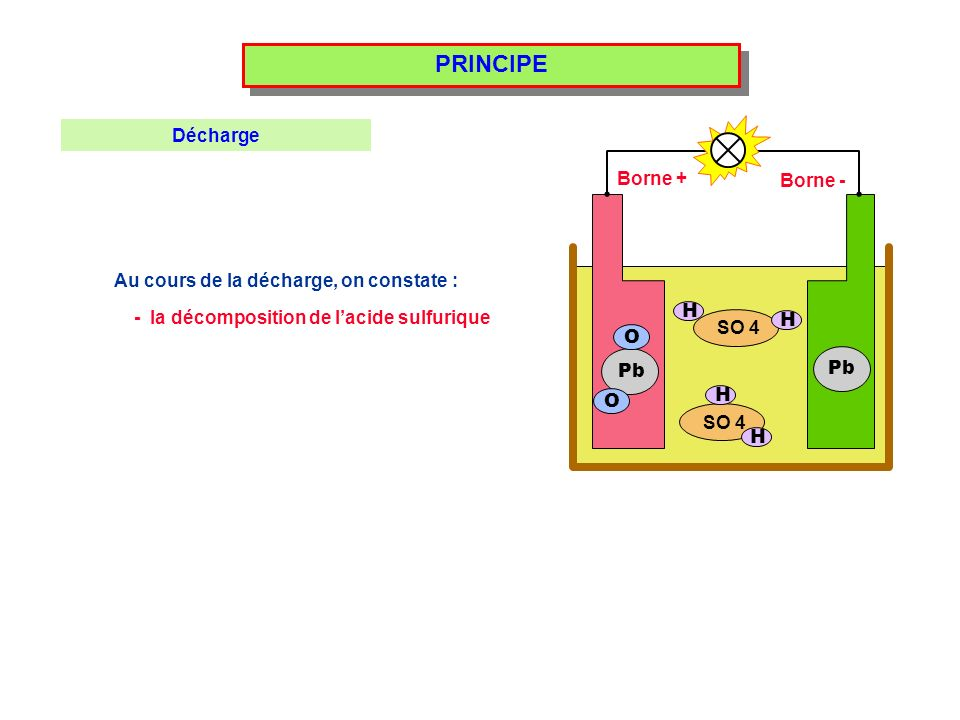 PRINCIPE Décharge Borne + Borne -