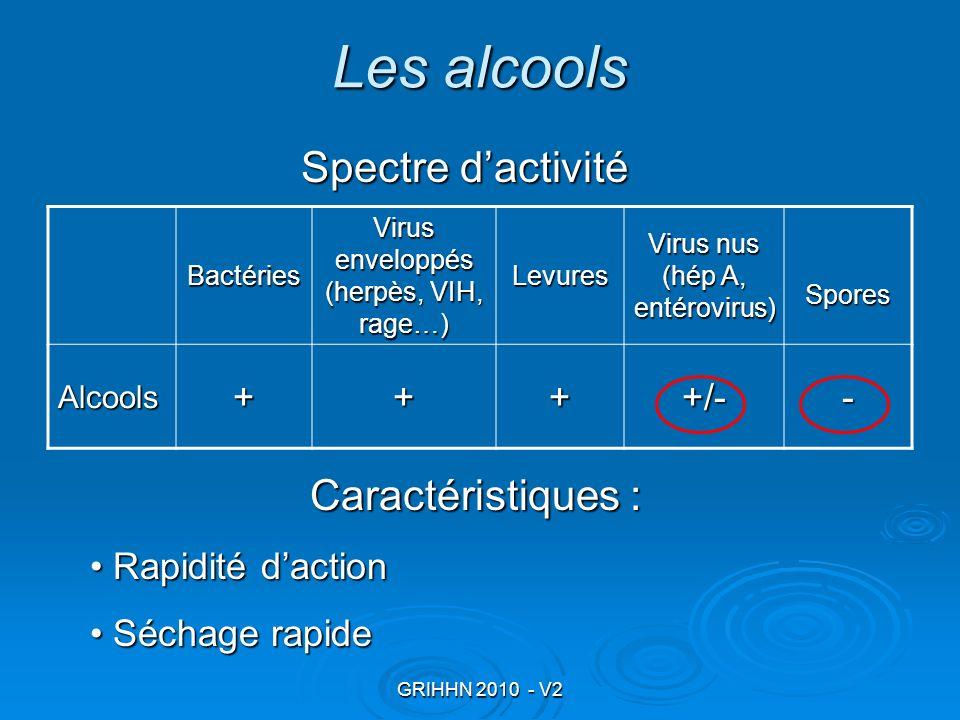 Les alcools Spectre d'activité Caractéristiques : + +/- -