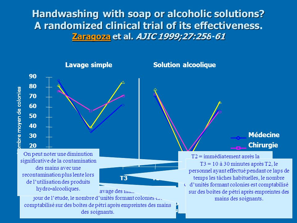 Handwashing with soap or alcoholic solutions A randomized clinical