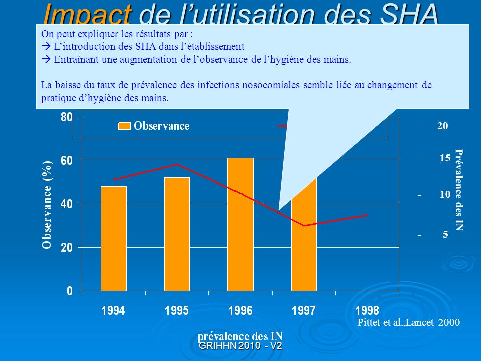 Impact de l'utilisation des SHA