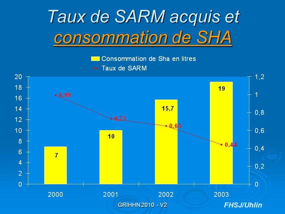 Taux de SARM acquis et consommation de SHA