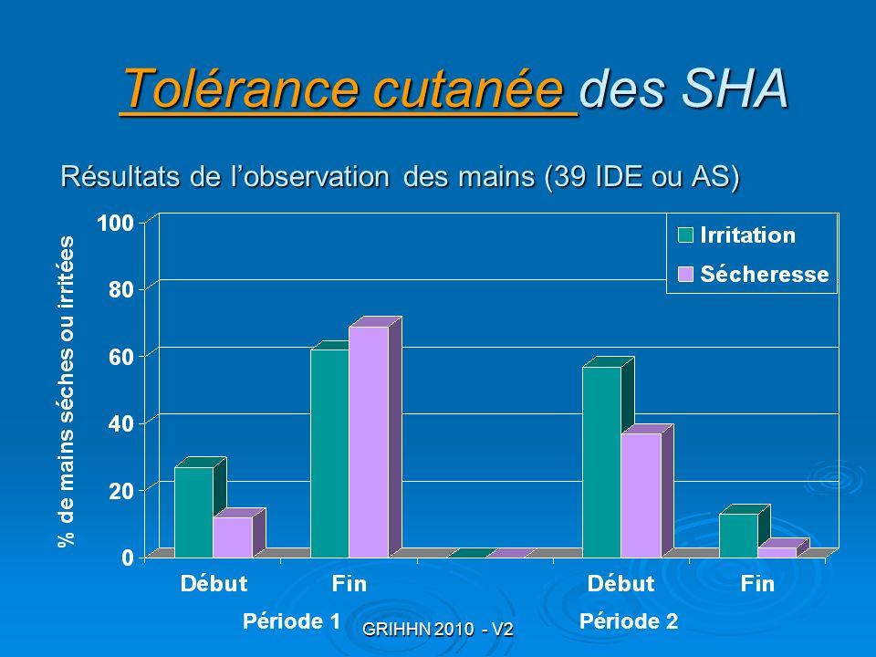 Tolérance cutanée des SHA