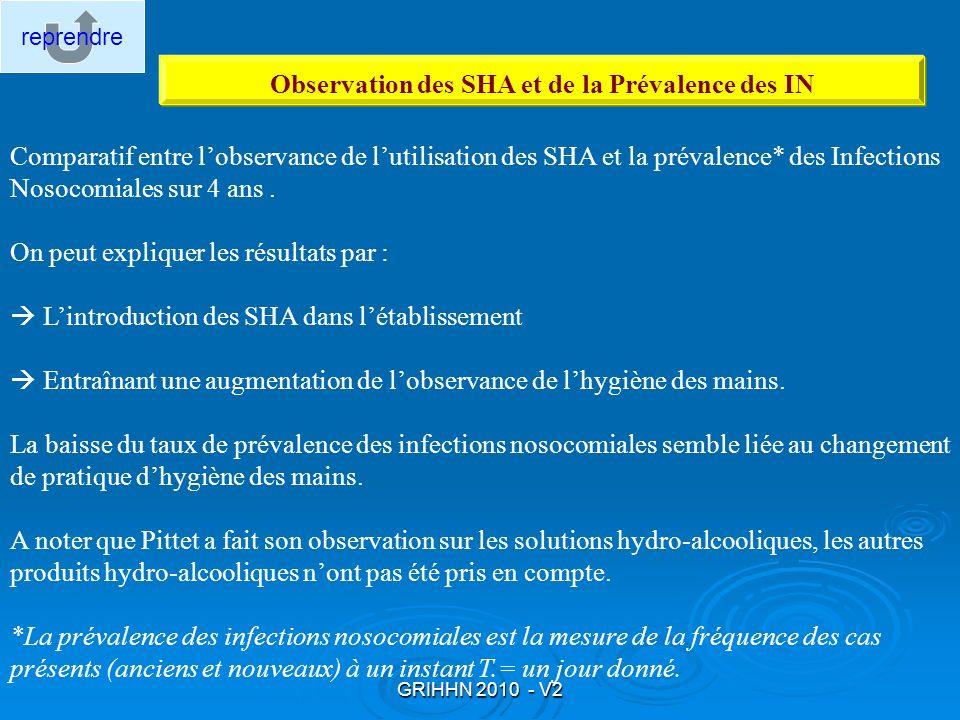 Observation des SHA et de la Prévalence des IN