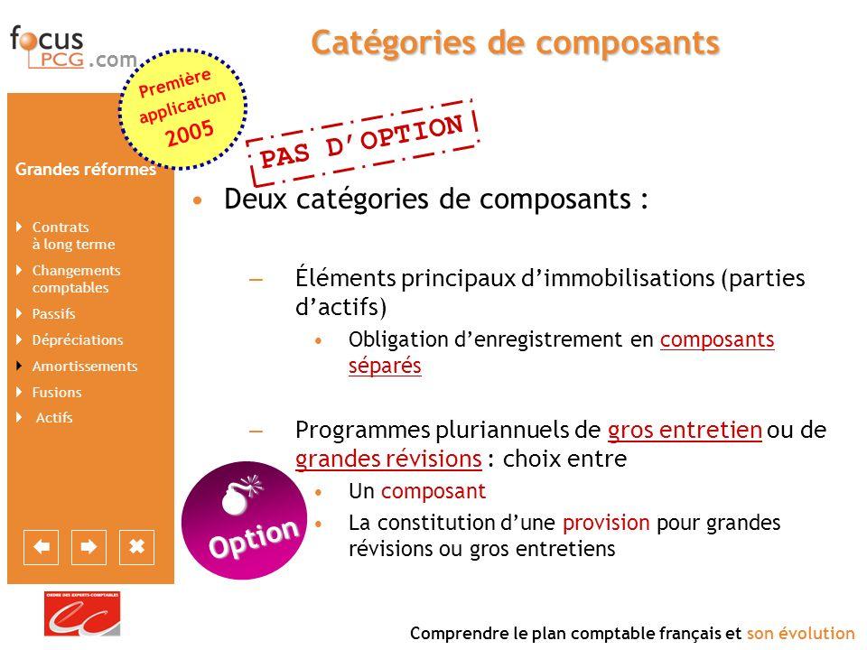 Catégories de composants