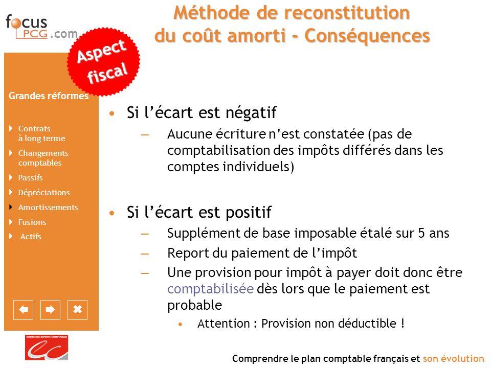 Méthode de reconstitution du coût amorti - Conséquences