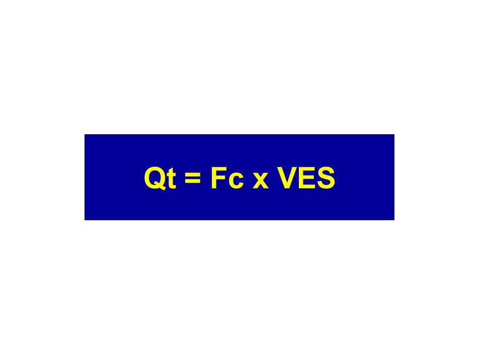 Qt = Fc x VES
