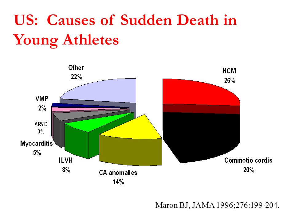 US: Causes of Sudden Death in Young Athletes