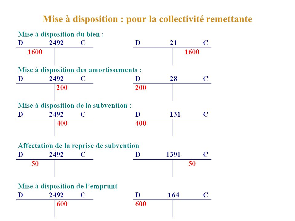 Mise à disposition : pour la collectivité remettante