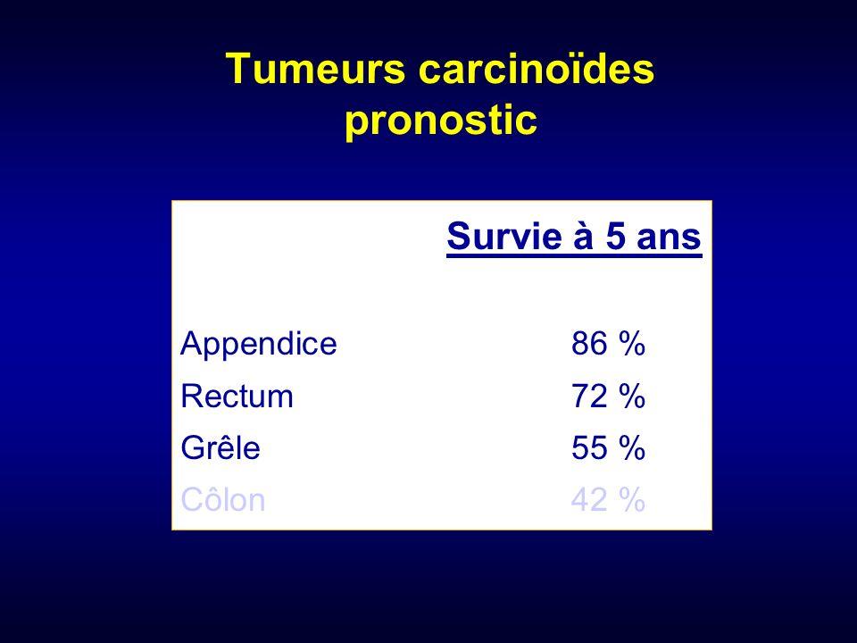 Tumeurs carcinoïdes pronostic