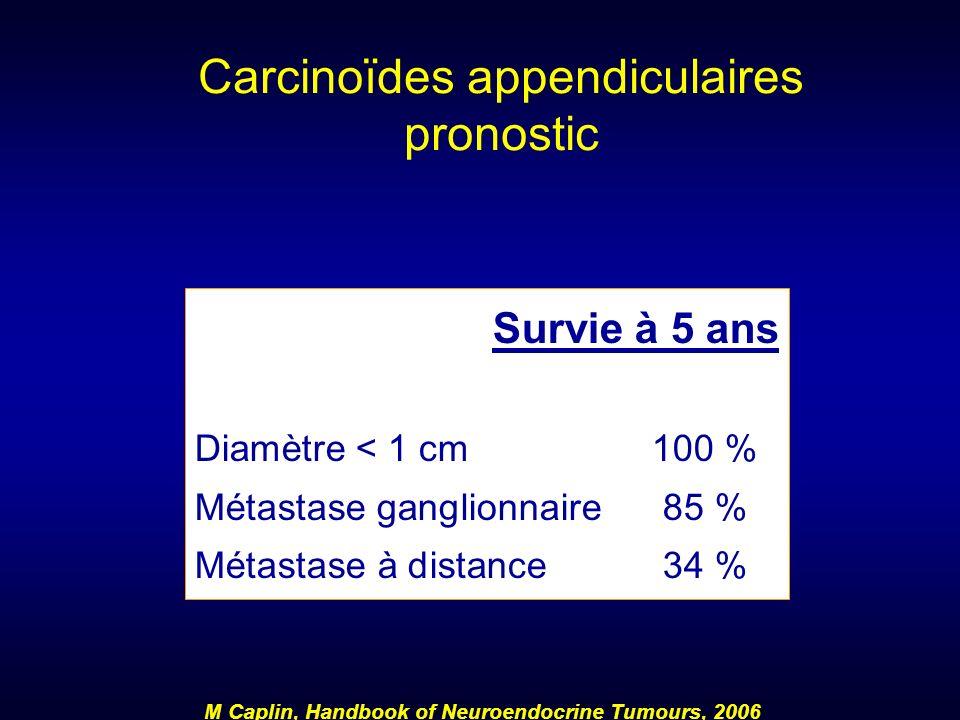 Carcinoïdes appendiculaires pronostic