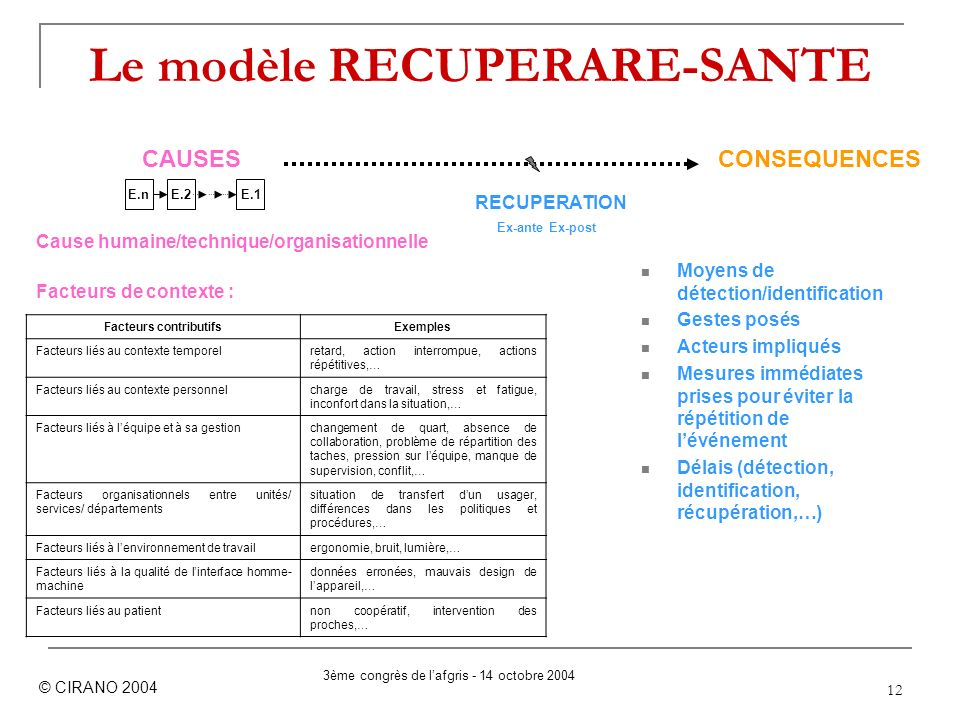Le modèle RECUPERARE-SANTE
