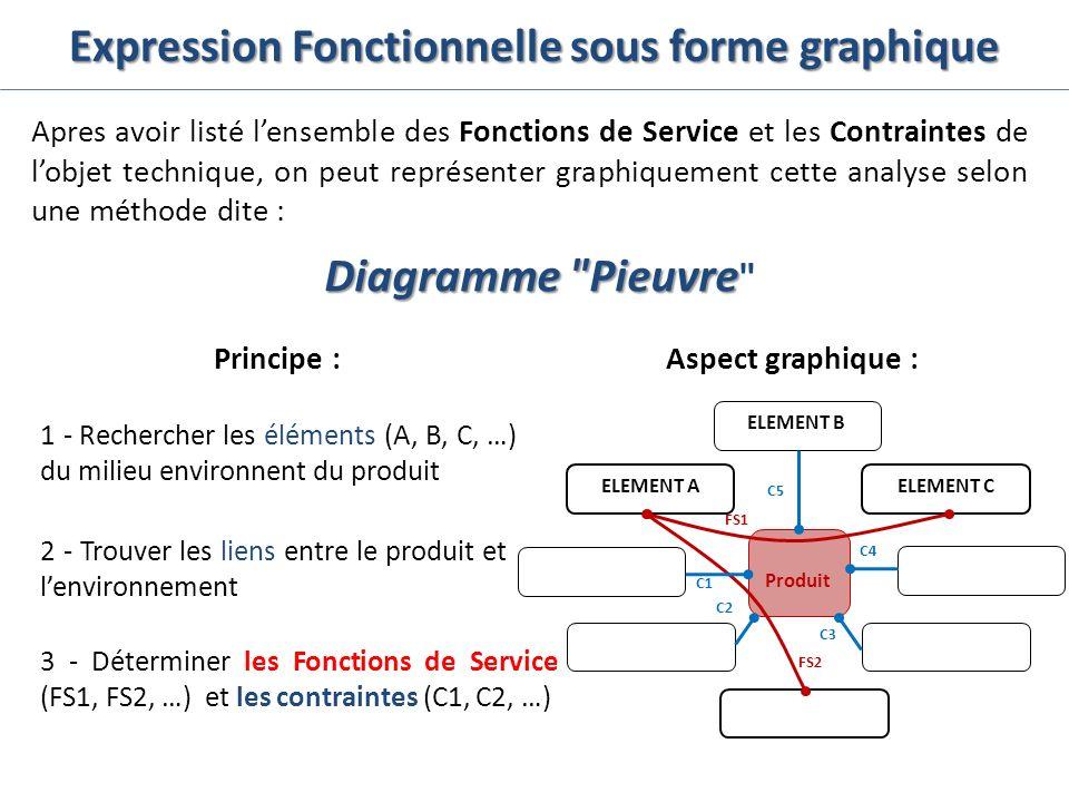 Expression Fonctionnelle sous forme graphique