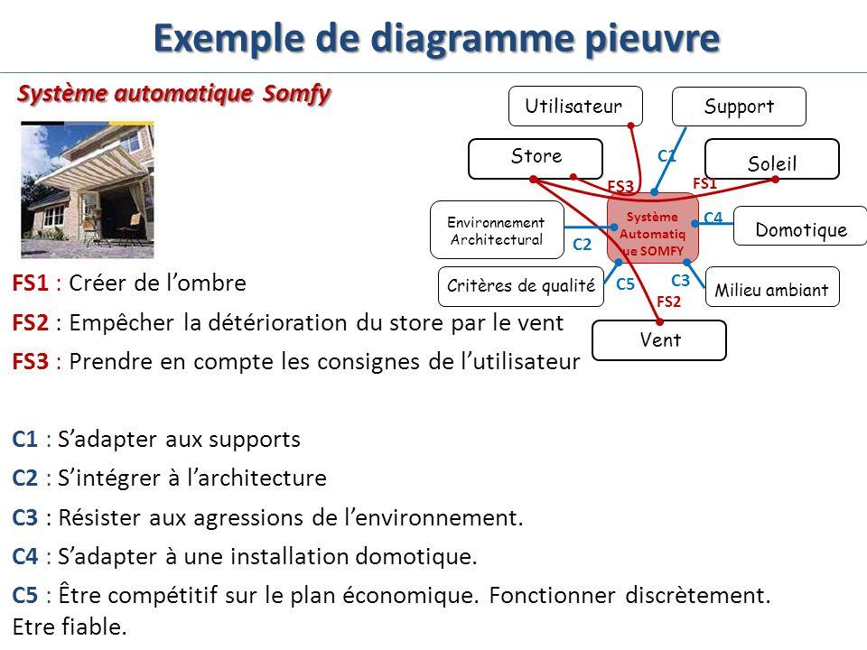 Exemple de diagramme pieuvre