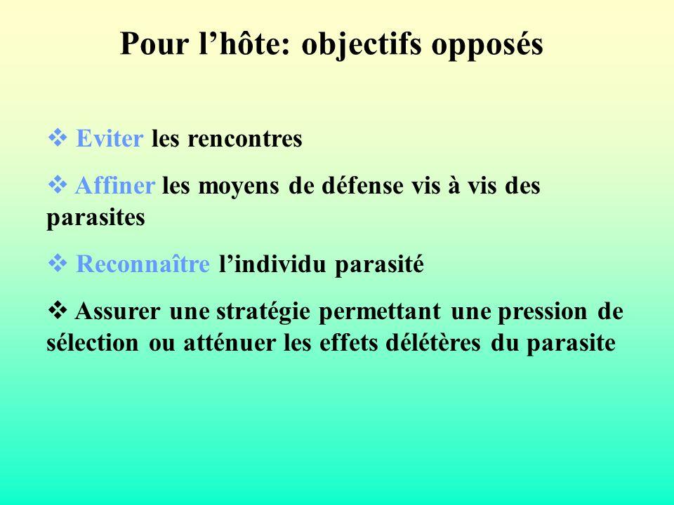 Pour l'hôte: objectifs opposés
