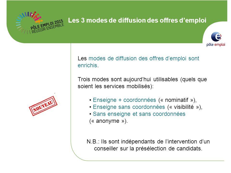 Les 3 modes de diffusion des offres d'emploi