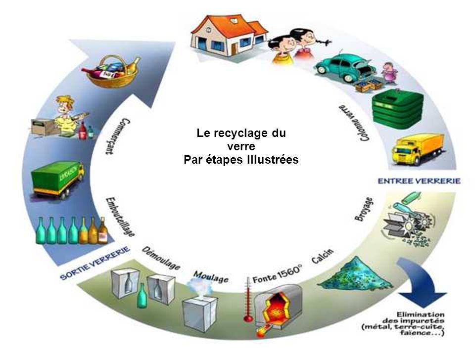 Le recyclage du verre Par étapes illustrées