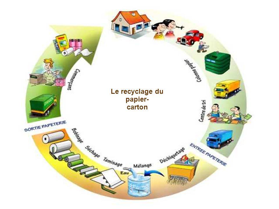 Le recyclage du papier-