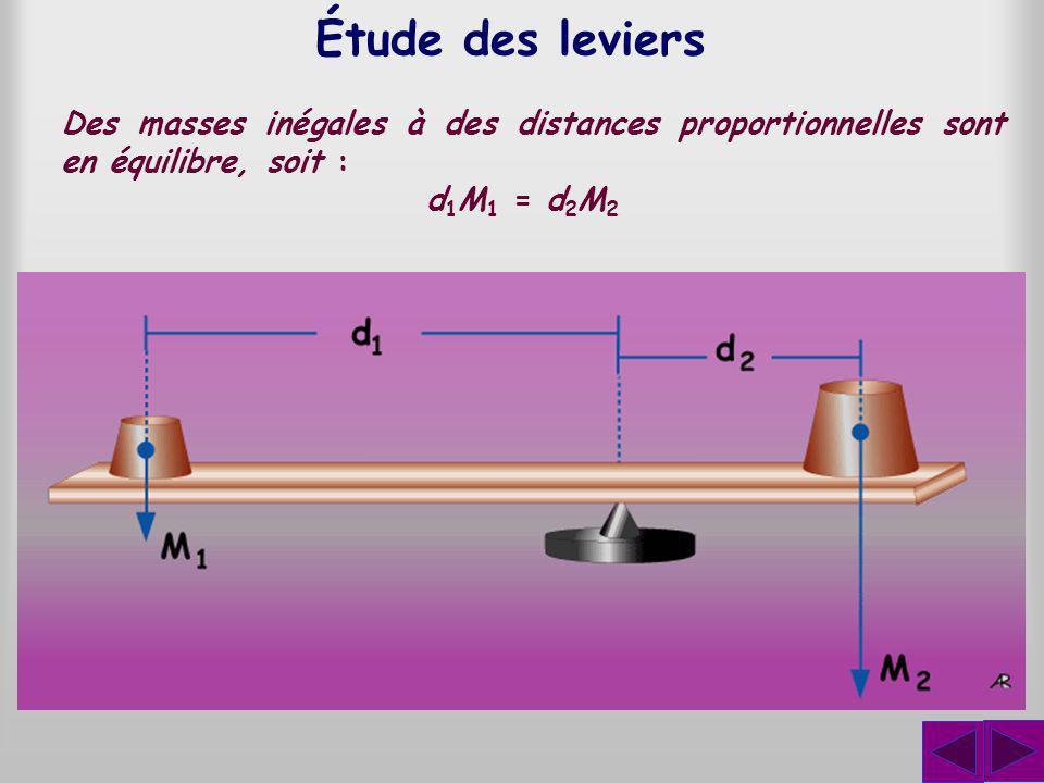 Étude des leviers Des masses inégales à des distances proportionnelles sont en équilibre, soit : d1M1 = d2M2.