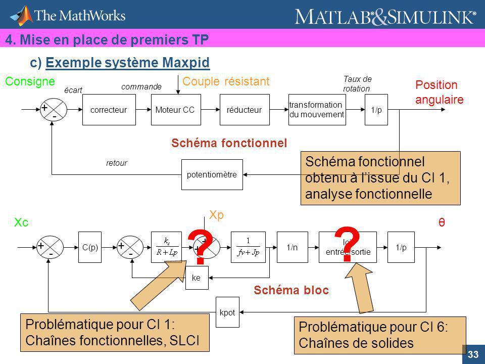 4. Mise en place de premiers TP c) Exemple système Maxpid