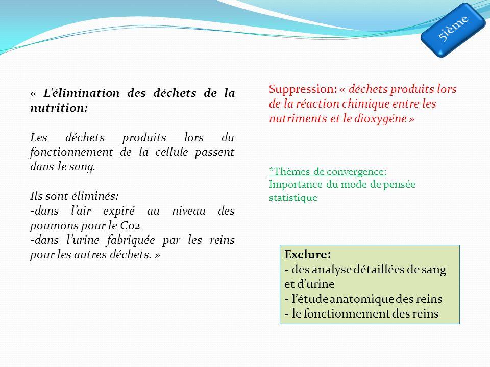 5ième Suppression: « déchets produits lors de la réaction chimique entre les nutriments et le dioxygéne »
