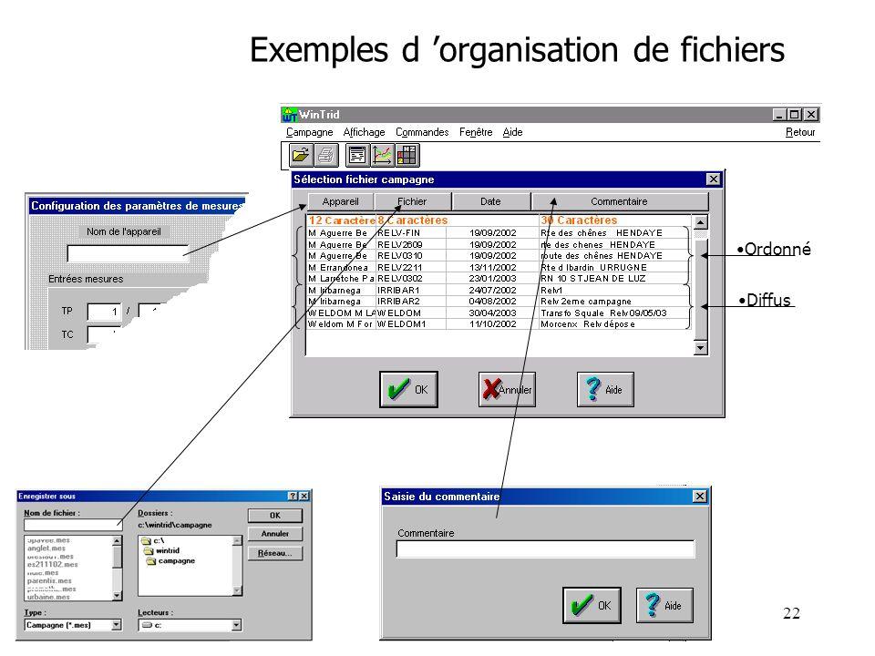 Exemples d 'organisation de fichiers