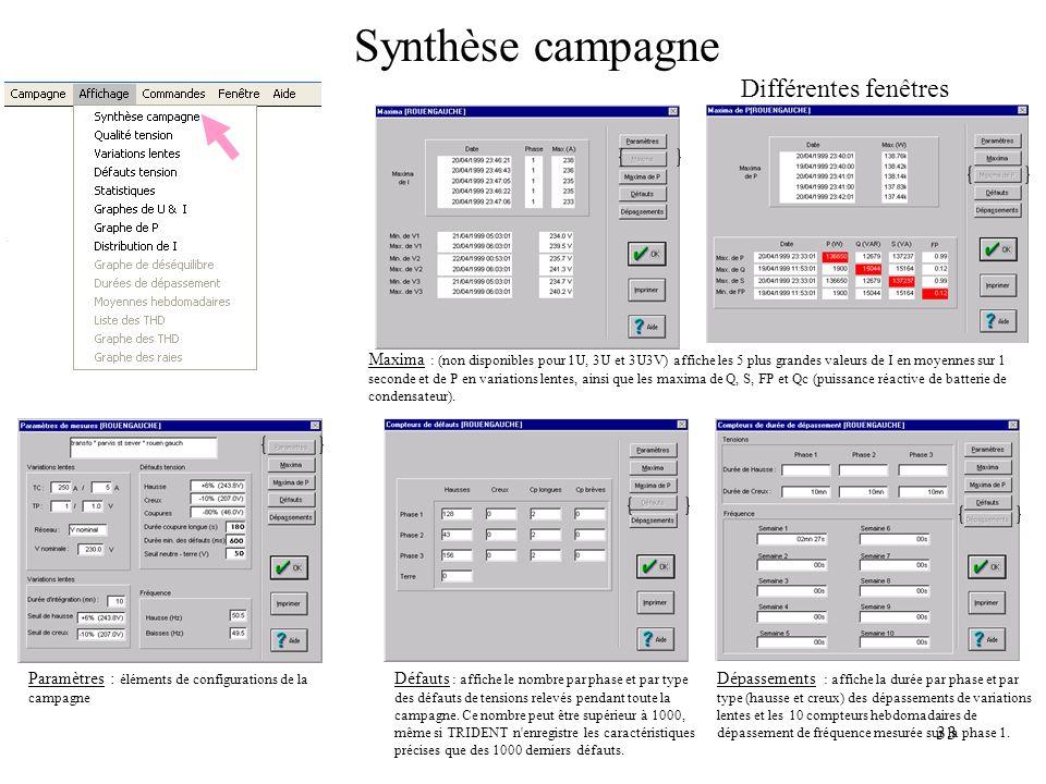 Synthèse campagne Différentes fenêtres