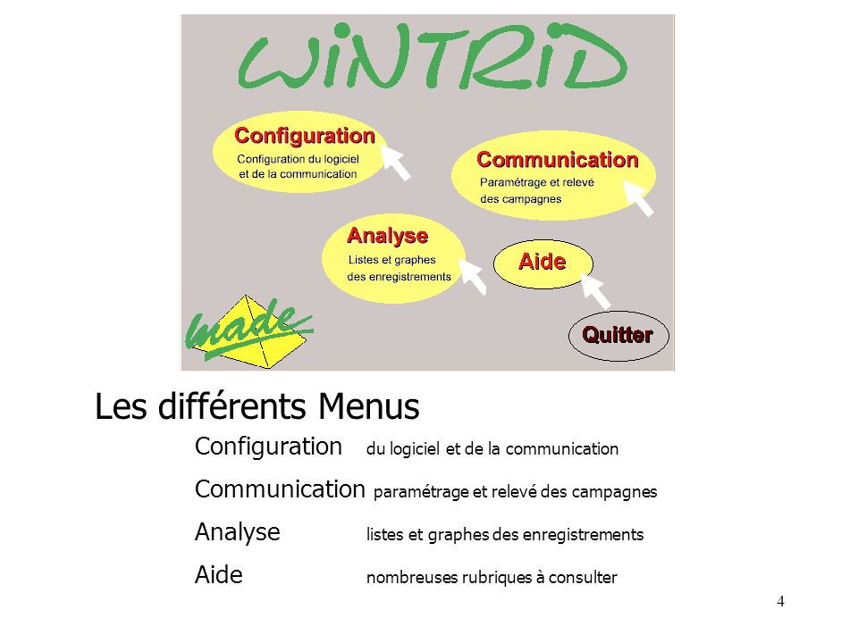 Les différents Menus Configuration du logiciel et de la communication