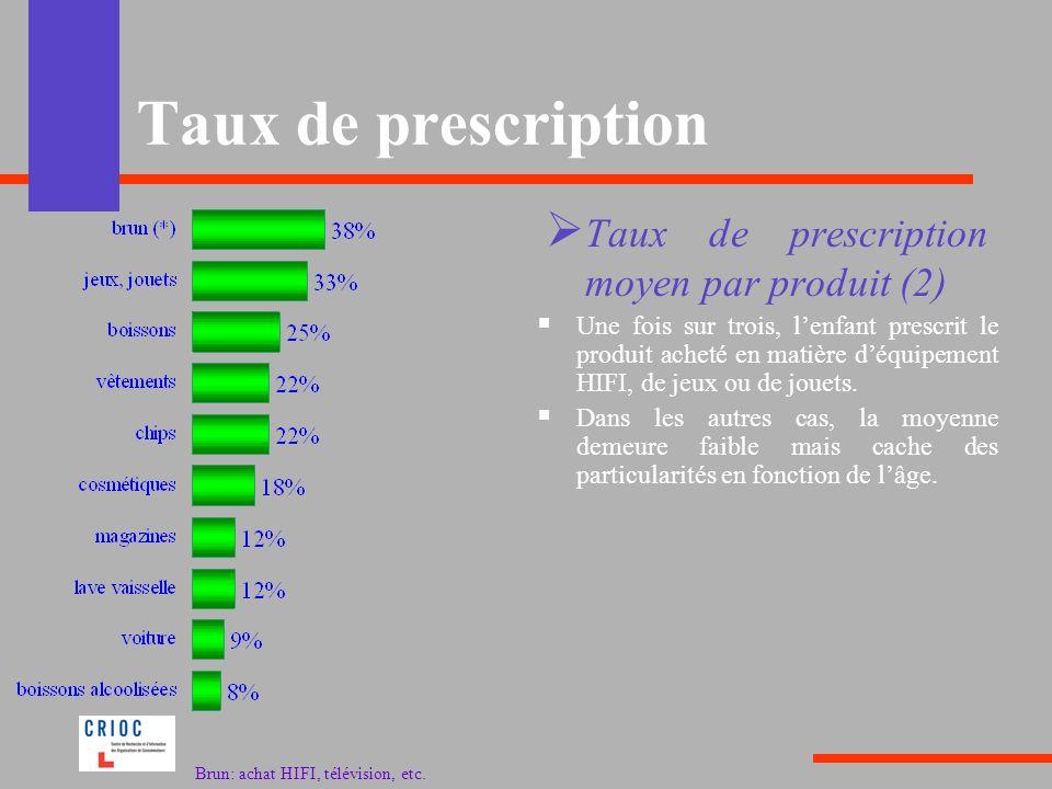 Taux de prescription Taux de prescription moyen par produit (2)