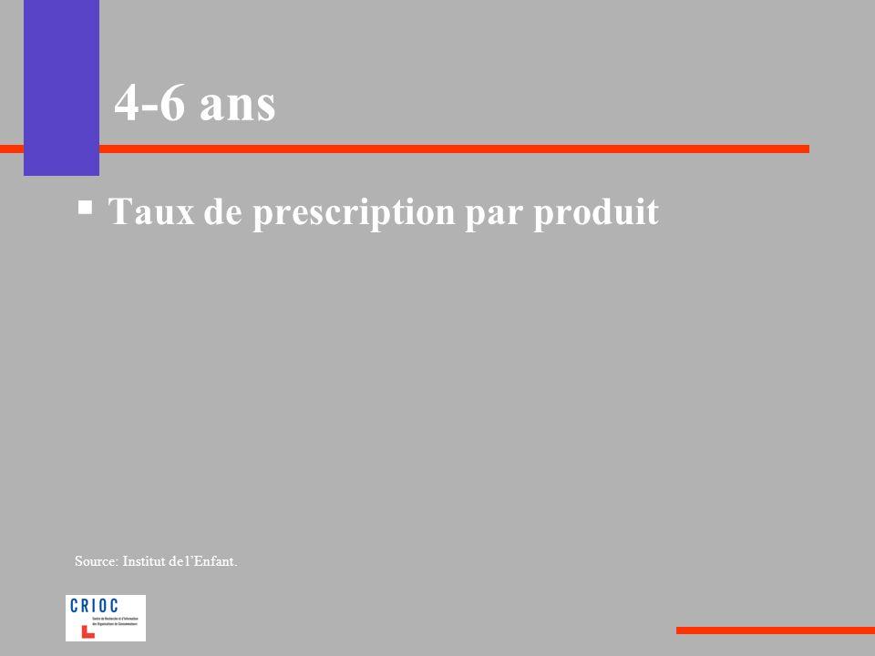 4-6 ans Taux de prescription par produit Source: Institut de l'Enfant.
