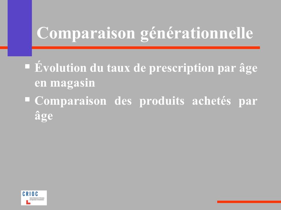 Comparaison générationnelle