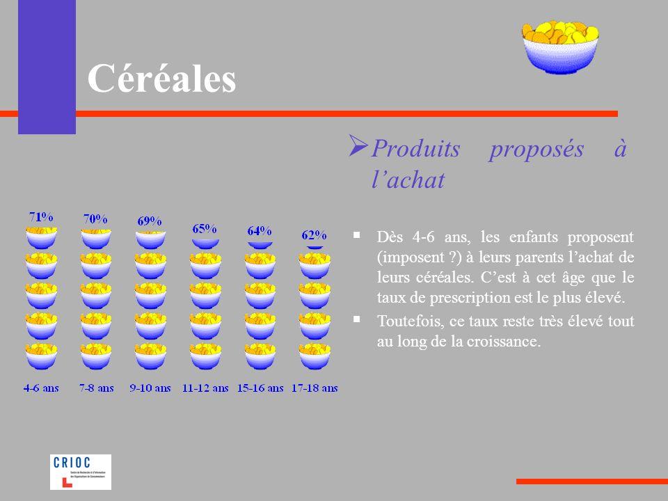 Céréales Produits proposés à l'achat
