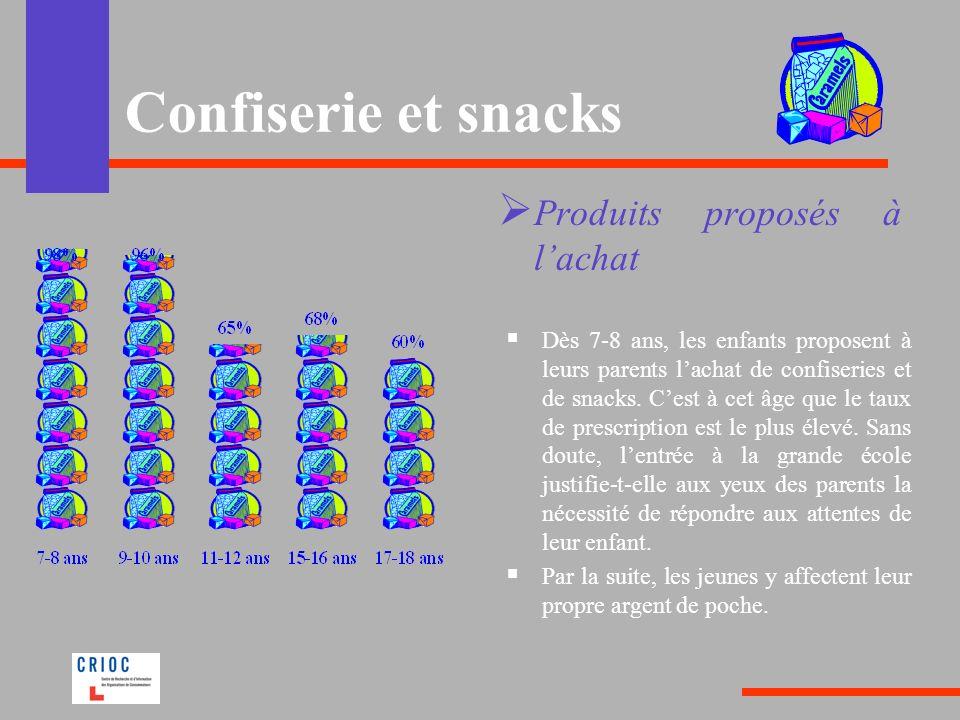 Confiserie et snacks Produits proposés à l'achat