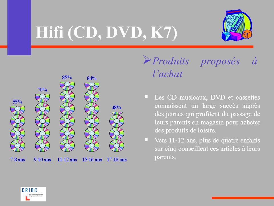 Hifi (CD, DVD, K7) Produits proposés à l'achat