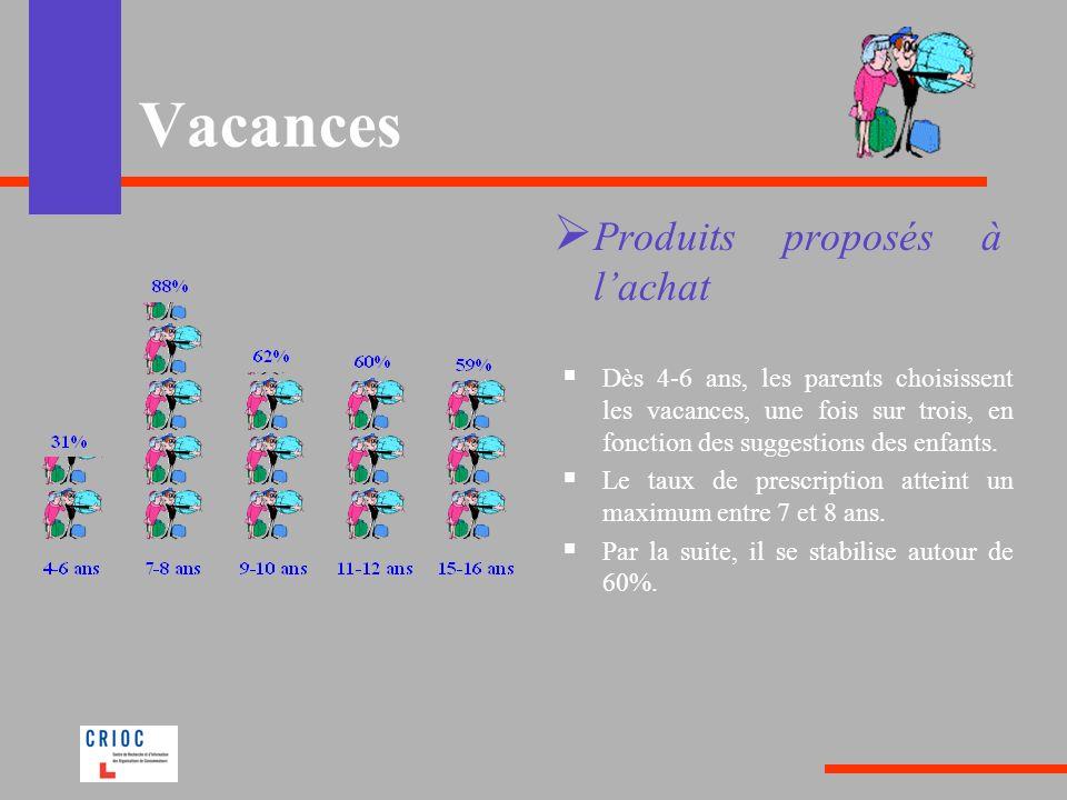 Vacances Produits proposés à l'achat