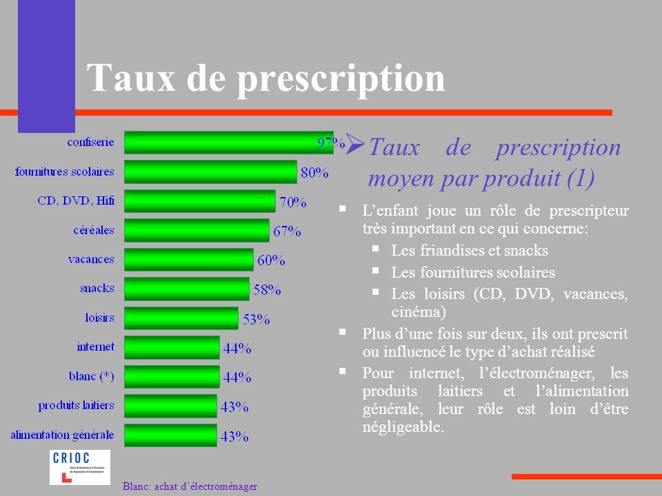 Taux de prescription Taux de prescription moyen par produit (1)