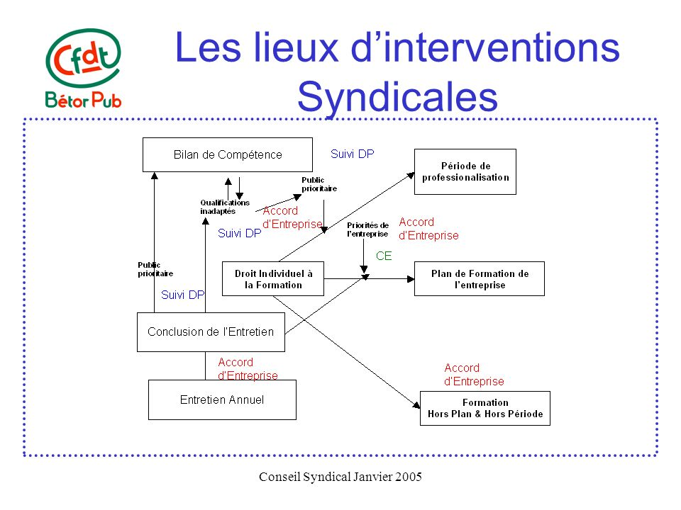 Les lieux d'interventions Syndicales
