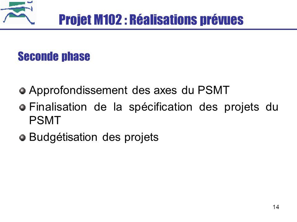 Projet M102 : Réalisations prévues