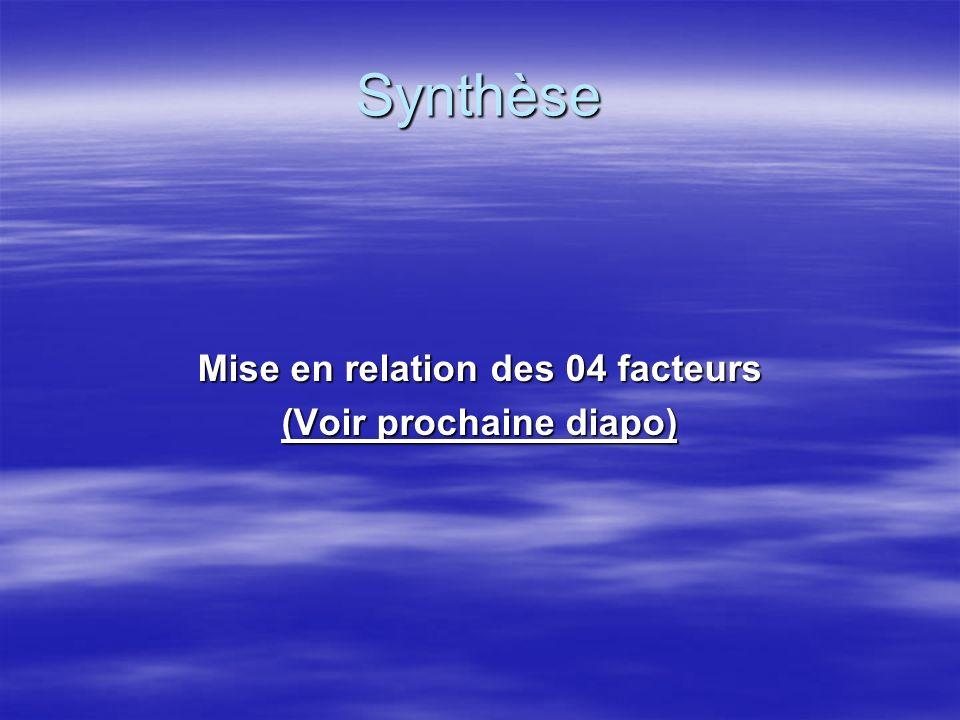 Mise en relation des 04 facteurs (Voir prochaine diapo)