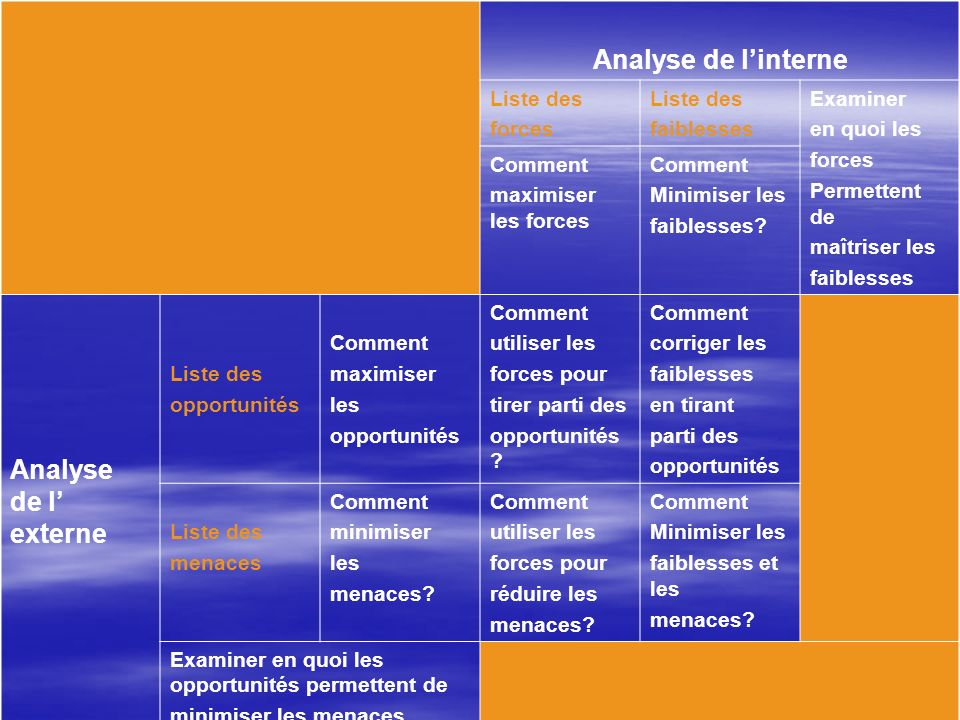 Analyse de l'interne Analyse de l' externe Liste des forces faiblesses