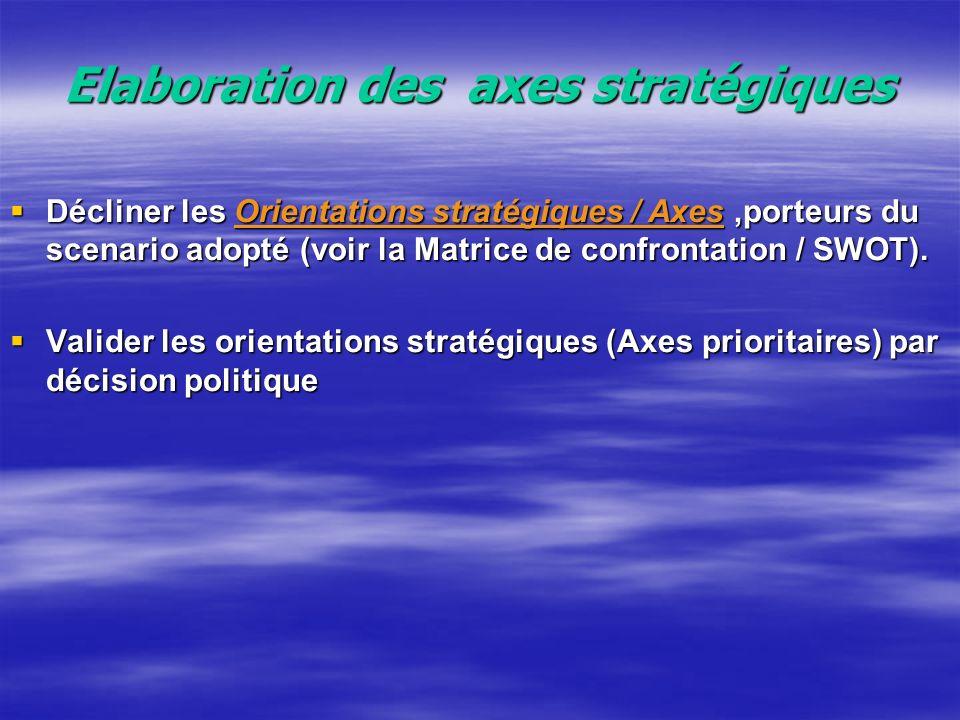 Elaboration des axes stratégiques