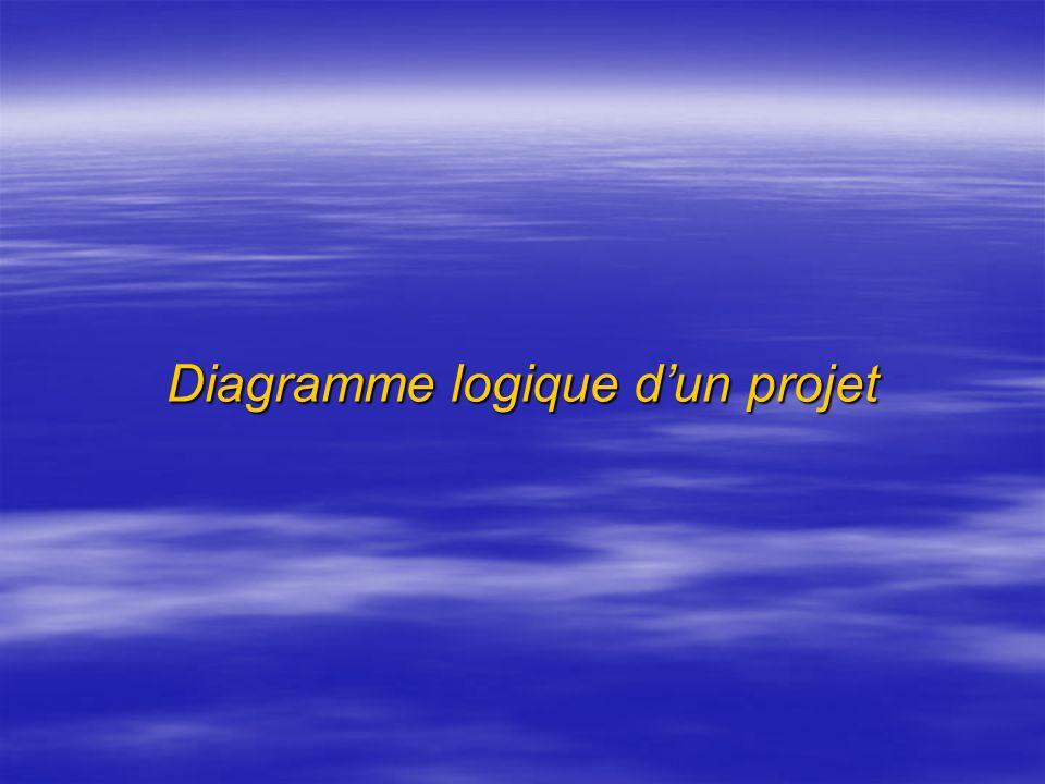 Diagramme logique d'un projet